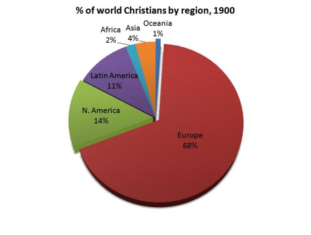 World Christians 1900