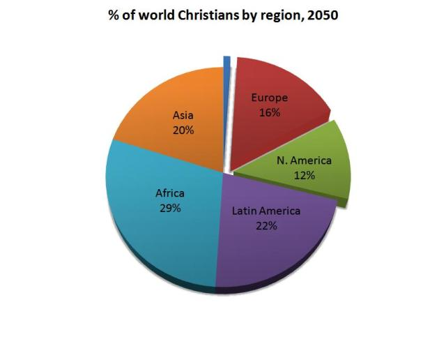 World Christians 2050